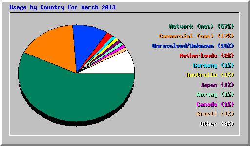 Usage Statistics for node2.drivemeinsane.com - March 2013